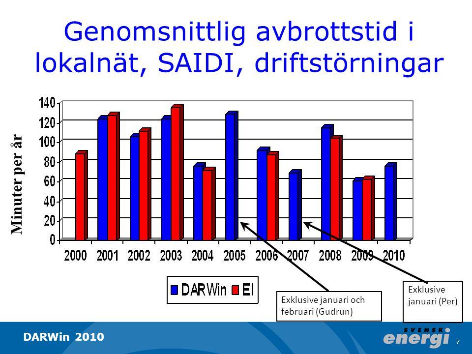 Genomsnittlig avbrottstid i lokalnät, SAIDI, driftstörningar Minuter per år Exklusive januari och februari (Gudrun) Exklusive januari (Per) 7 DARWin 2