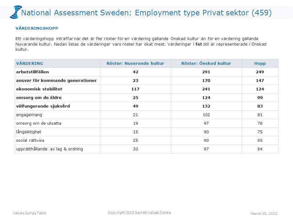 National Assessment Sweden: Employment type Privat sektor (459) VÄRDERING Röster: Nuvarande kulturRöster: Önskad kulturHopp arbetstillfällen42291249 ansvar för kommande generationer23170147 ekonomisk stabilitet117241124 omsorg om de äldre2512499 välfungerande sjukvård4913283 engagemang2110281 omsorg om de utsatta199778 långsiktighet159075 social rättvisa259065 upprätthållande av lag & ordning339764 Ett värderingshopp inträffar när det är fler röster för en värdering gällande Önskad kultur än för en värdering gällande Nuvarande kultur.