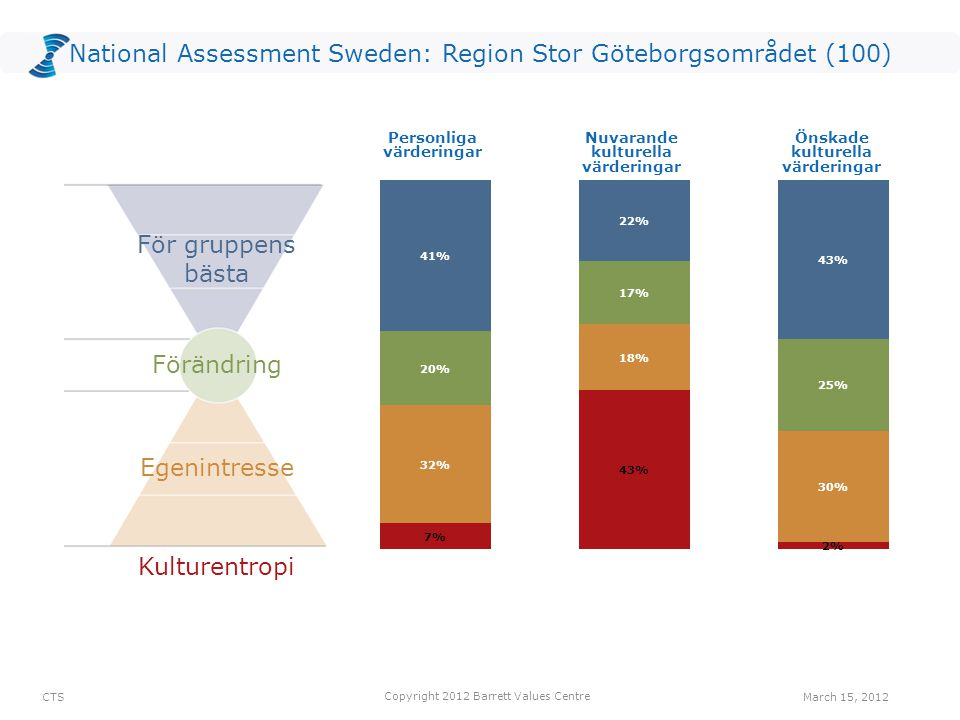 National Assessment Sweden: Region Stor Göteborgsområdet (100) Common Good Transformation Self-Interest Kulturentropi Personliga värderingar Nuvarande kulturella värderingar Önskade kulturella värderingar Egenintresse Förändring För gruppens bästa CTS Copyright 2012 Barrett Values Centre March 15, 2012