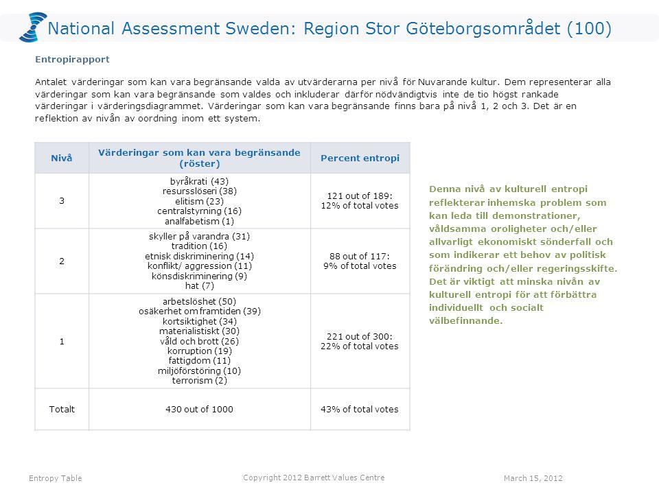 National Assessment Sweden: Region Stor Göteborgsområdet (100) VÄRDERING Röster: Nuvarande kulturRöster: Önskad kulturHopp arbetstillfällen115645 ansvar för kommande generationer43834 omsorg om de äldre13534 ekonomisk stabilitet204929 engagemang22725 rättvisa32320 pålitlig samhällsservice62519 hållbar utveckling72518 omsorg om de utsatta62216 minskad fattigdom31916 Ett värderingshopp inträffar när det är fler röster för en värdering gällande Önskad kultur än för en värdering gällande Nuvarande kultur.