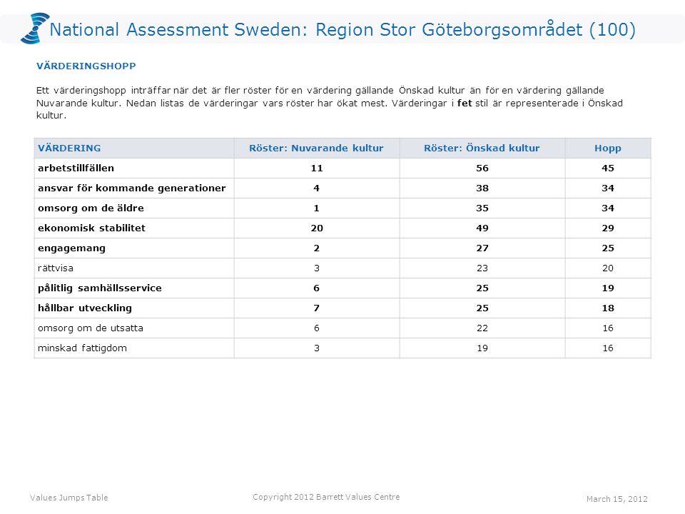 National Assessment Sweden: Region Stor Göteborgsområdet (100) VÄRDERING Röster: Nuvarande kulturRöster: Önskad kulturHopp arbetstillfällen115645 ansv