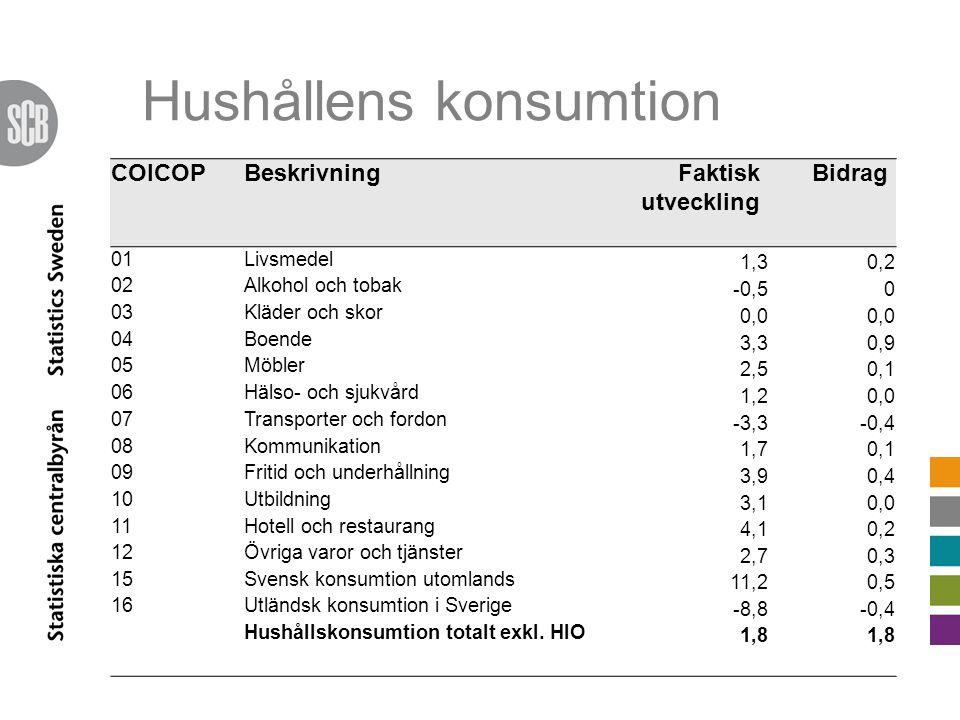 COICOPBeskrivningFaktisk utveckling Bidrag 01Livsmedel 1,30,2 02Alkohol och tobak -0,50 03Kläder och skor 0,0 04Boende 3,30,9 05Möbler 2,50,1 06Hälso- och sjukvård 1,20,0 07Transporter och fordon -3,3-0,4 08Kommunikation 1,70,1 09Fritid och underhållning 3,90,4 10Utbildning 3,10,0 11Hotell och restaurang 4,10,2 12Övriga varor och tjänster 2,70,3 15Svensk konsumtion utomlands 11,20,5 16Utländsk konsumtion i Sverige -8,8-0,4 Hushållskonsumtion totalt exkl.