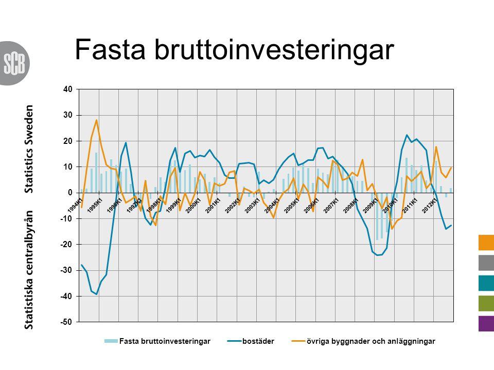 Fasta bruttoinvesteringar
