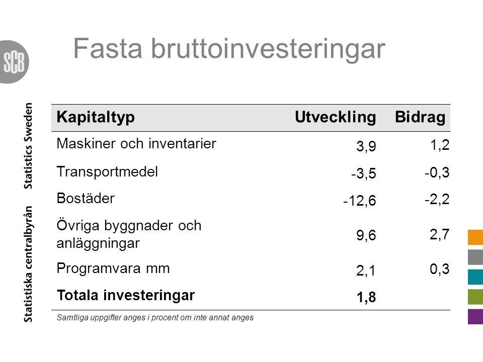 KapitaltypUtvecklingBidrag Maskiner och inventarier 3,9 1,2 Transportmedel -3,5 -0,3 Bostäder -12,6 -2,2 Övriga byggnader och anläggningar 9,6 2,7 Programvara mm 2,1 0,3 Totala investeringar 1,8 Samtliga uppgifter anges i procent om inte annat anges