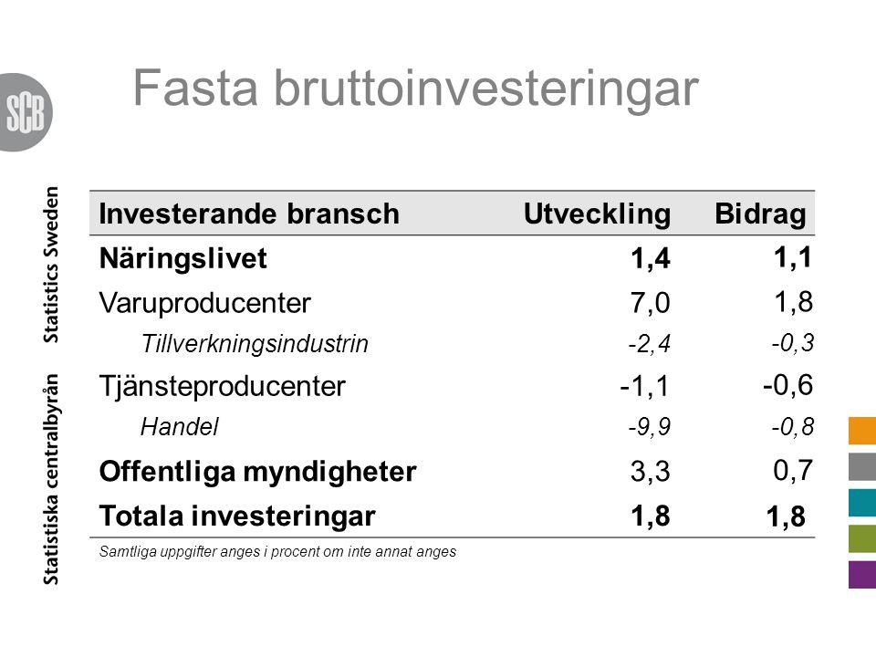 Fasta bruttoinvesteringar Investerande branschUtvecklingBidrag Näringslivet1,4 1,1 Varuproducenter7,0 1,8 Tillverkningsindustrin-2,4 -0,3 Tjänsteproducenter-1,1 -0,6 Handel-9,9 -0,8 Offentliga myndigheter3,3 0,7 Totala investeringar1,8 Samtliga uppgifter anges i procent om inte annat anges