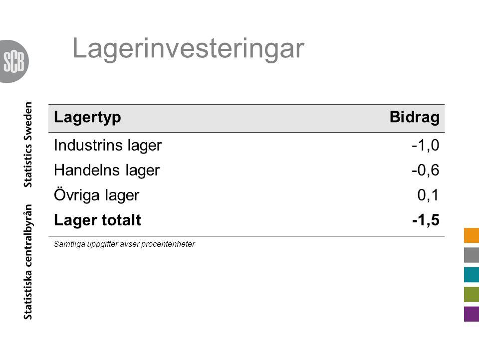 Lagerinvesteringar LagertypBidrag Industrins lager-1,0 Handelns lager-0,6 Övriga lager0,1 Lager totalt-1,5 Samtliga uppgifter avser procentenheter