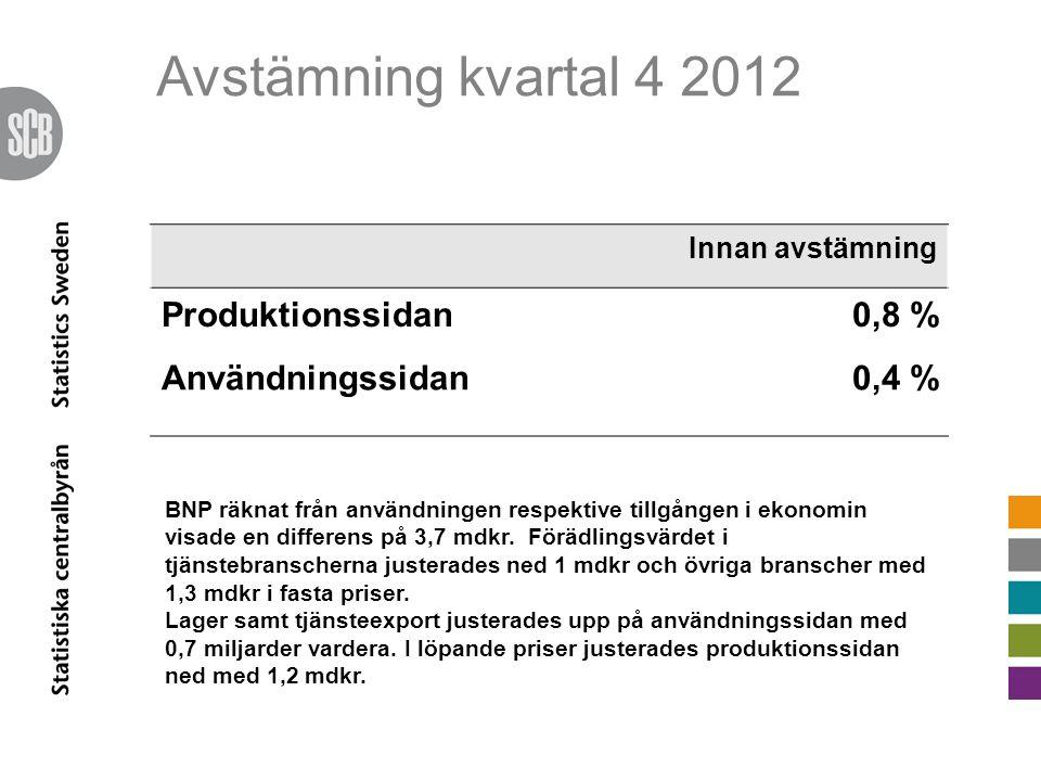 Avstämning kvartal 4 2012 Innan avstämning Produktionssidan0,8 % Användningssidan 0,4 % BNP räknat från användningen respektive tillgången i ekonomin visade en differens på 3,7 mdkr.