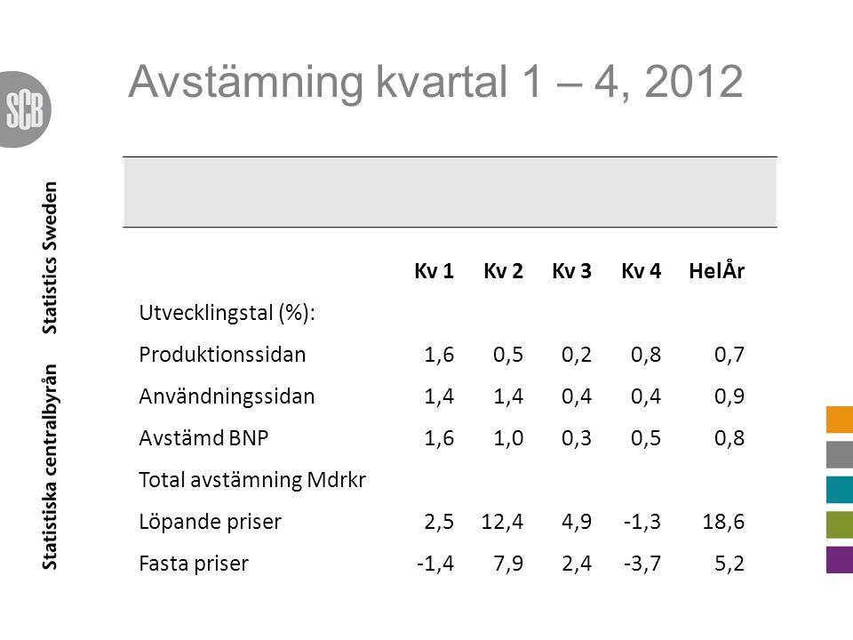 Avstämning kvartal 1 – 4, 2012 Kv 1Kv 2Kv 3Kv 4HelÅr Utvecklingstal (%): Produktionssidan1,60,50,20,80,7 Användningssidan1,4 0,4 0,9 Avstämd BNP1,61,0