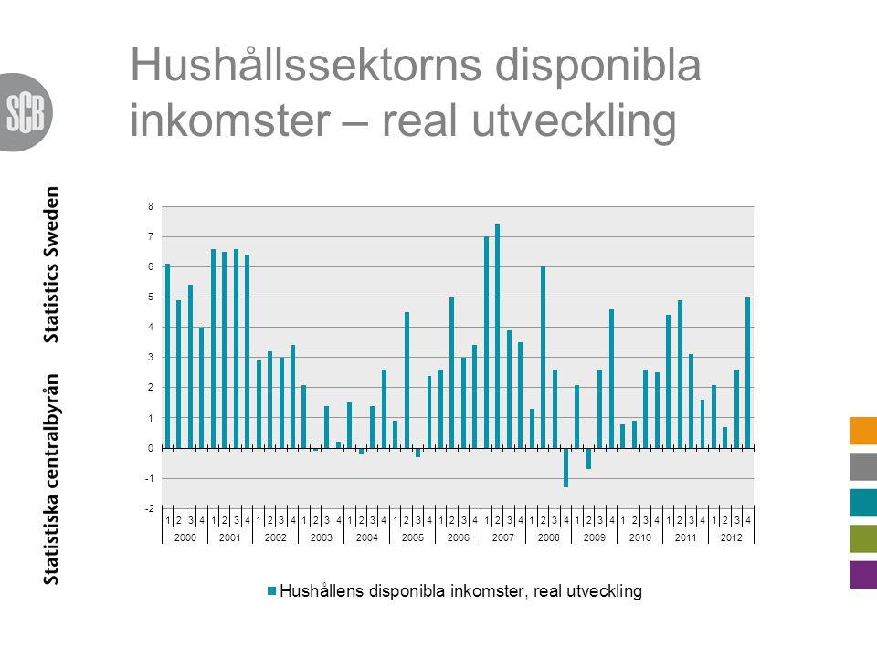 Hushållssektorns disponibla inkomster – real utveckling