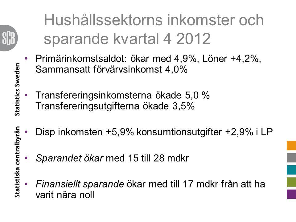 Hushållssektorns inkomster och sparande kvartal 4 2012 •Primärinkomstsaldot: ökar med 4,9%, Löner +4,2%, Sammansatt förvärvsinkomst 4,0% •Transfereringsinkomsterna ökade 5,0 % Transfereringsutgifterna ökade 3,5% •Disp inkomsten +5,9% konsumtionsutgifter +2,9% i LP •Sparandet ökar med 15 till 28 mdkr •Finansiellt sparande ökar med till 17 mdkr från att ha varit nära noll