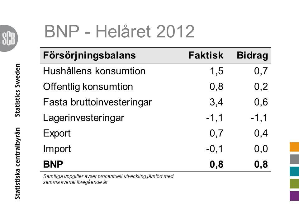 BNP - Helåret 2012 FörsörjningsbalansFaktiskBidrag Hushållens konsumtion1,50,7 Offentlig konsumtion0,80,2 Fasta bruttoinvesteringar3,40,6 Lagerinvesteringar-1,1 Export0,70,4 Import-0,10,0 BNP0,8 Samtliga uppgifter avser procentuell utveckling jämfört med samma kvartal föregående år