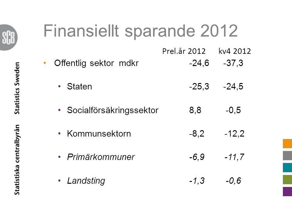 Finansiellt sparande 2012 Prel.år 2012kv4 2012 •Offentlig sektor mdkr-24,6 -37,3 •Staten -25,3 -24,5 •Socialförsäkringssektor 8,8 -0,5 •Kommunsektorn-8,2 -12,2 •Primärkommuner -6,9 -11,7 •Landsting -1,3 -0,6