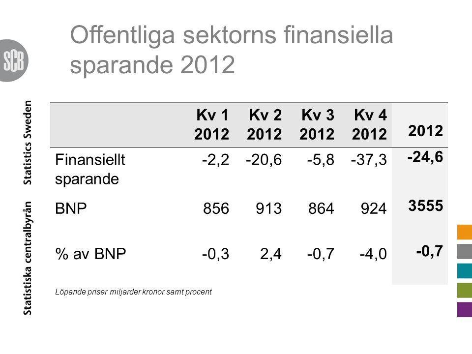Offentliga sektorns finansiella sparande 2012 Kv 1 2012 Kv 2 2012 Kv 3 2012 Kv 4 2012 2012 Finansiellt sparande -2,2-20,6-5,8-37,3 -24,6 BNP856913864924 3555 % av BNP-0,32,4-0,7-4,0 -0,7 Löpande priser miljarder kronor samt procent