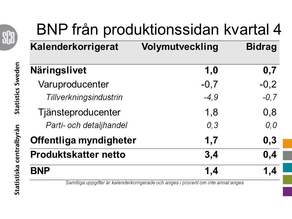 BNP från produktionssidan kvartal 4 KalenderkorrigeratVolymutvecklingBidrag Näringslivet1,00,7 Varuproducenter-0,7-0,2 Tillverkningsindustrin-4,9-0,7 Tjänsteproducenter1,80,8 Parti- och detaljhandel0,30,0 Offentliga myndigheter1,70,3 Produktskatter netto3,40,4 BNP1,4 Samtliga uppgifter är kalenderkorrigerade och anges i procent om inte annat anges