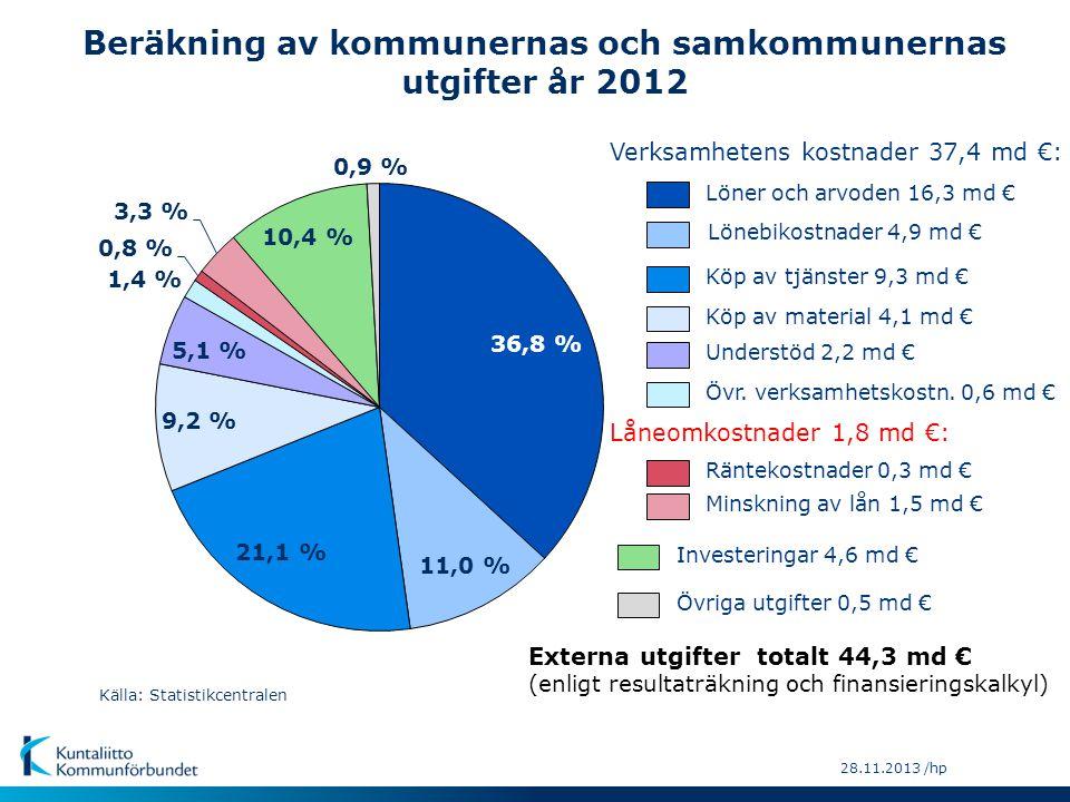 28.11.2013 /hp Källa: Statistikcentralen Övriga inkomster 1,7 md € Upplåning 3,0 md € Avgiftsintäkter 2,1 md € Försäljningsintäkter 6,8 md € Statsandelar 8,1 md € Fastighetsskatt 1,3 md € Samfundsskatt 1,2 md € Kommunens inkomstskatt 16,8 md € Övr.