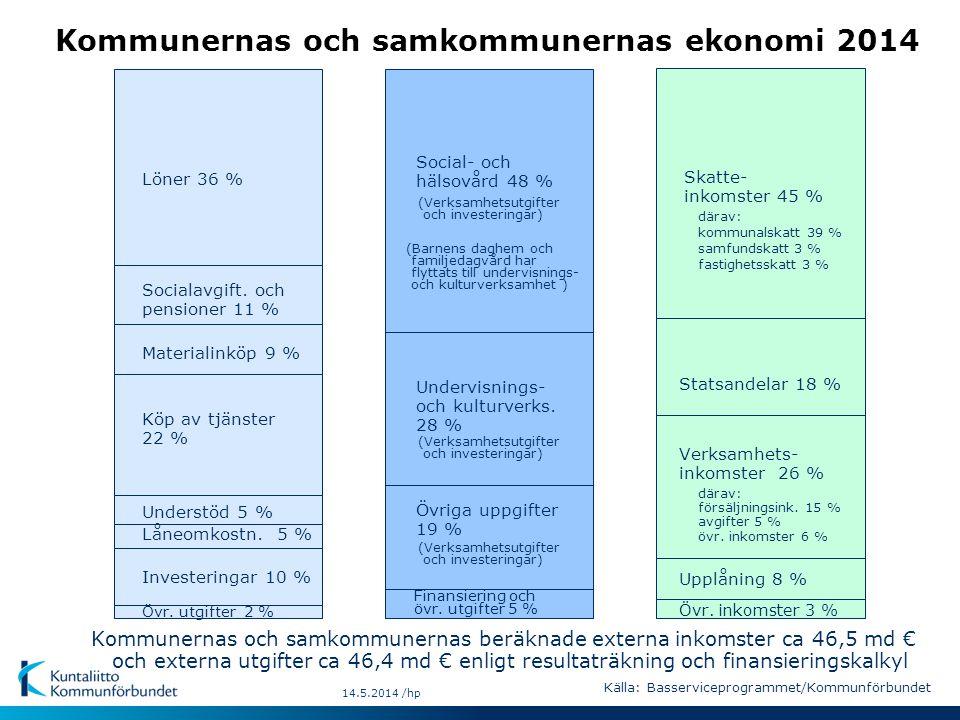 14.5.2014 /hp Kommunernas och samkommunernas ekonomi 2014 Socialavgift. och pensioner 11 % Materialinköp 9 % Köp av tjänster 22 % Understöd 5 % Låneom