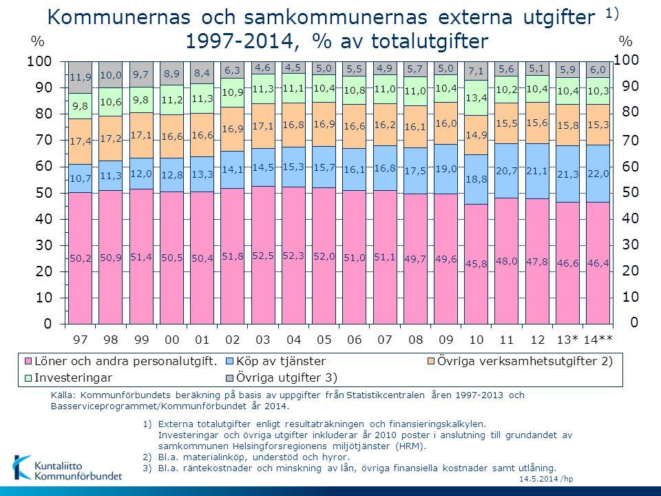 14.5.2014 /hp 90 80 70 60 50 40 30 10 0 20 100 % 1) Externa totalutgifter enligt resultaträkningen och finansieringskalkylen. Investeringar och övriga