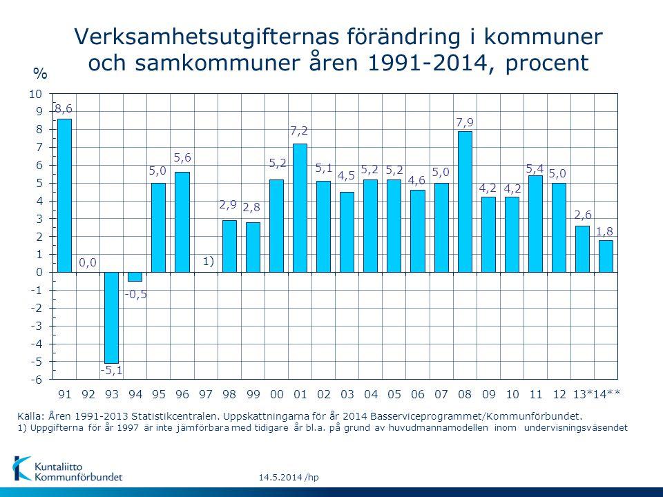 % 1)1) 14.5.2014 /hp Verksamhetsutgifternas förändring i kommuner och samkommuner åren 1991-2014, procent Källa: Åren 1991-2013 Statistikcentralen. Up