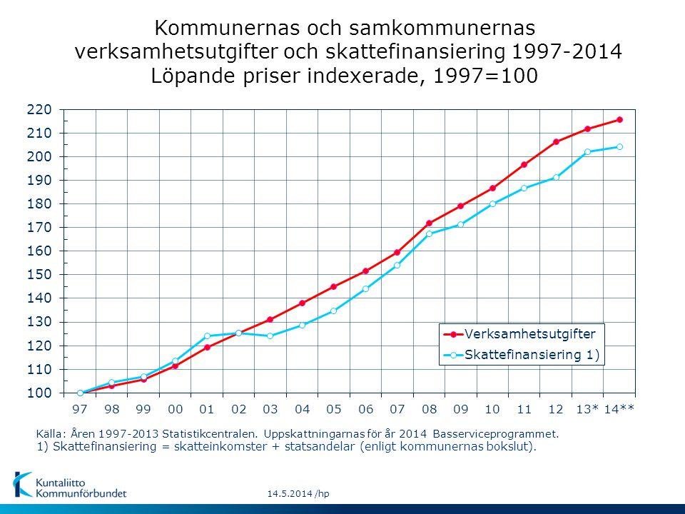 14.5.2014 /hp Källa: Åren 1997-2013 Statistikcentralen. Uppskattningarnas för år 2014 Basserviceprogrammet. 1) Skattefinansiering = skatteinkomster +