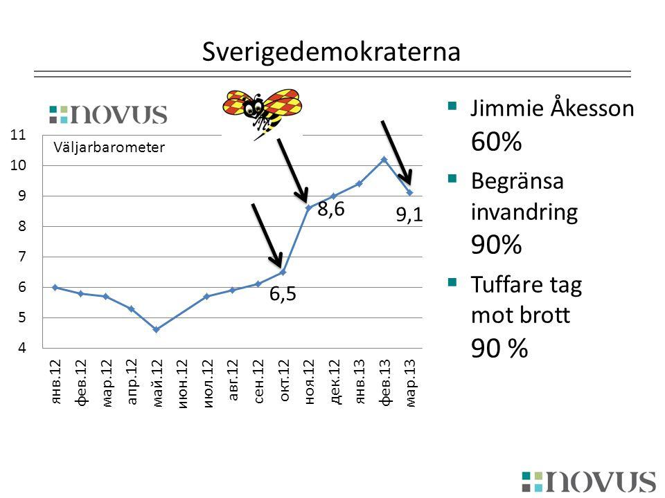 Sverigedemokraterna  Jimmie Åkesson 60%  Begränsa invandring 90%  Tuffare tag mot brott 90 % Väljarbarometer