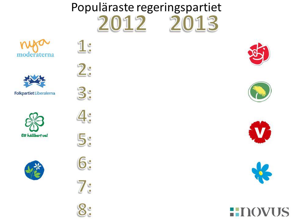 Populäraste regeringspartiet