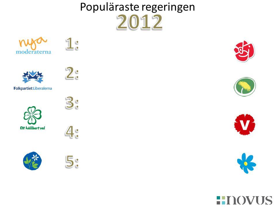 Populäraste regeringen
