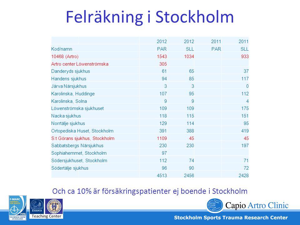Felräkning i Stockholm 2012 2011 Kod/namnPARSLLPARSLL 10468 (Artro)15431034933 Artro center Löwenströmska305 Danderyds sjukhus616537 Handens sjukhus94