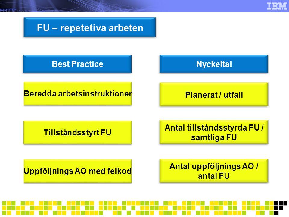 Resurser Best PracticeNyckeltal Resurskategorier Beläggningsgrad Kompetenser Fördelning internt / externt Kalender Verktyg