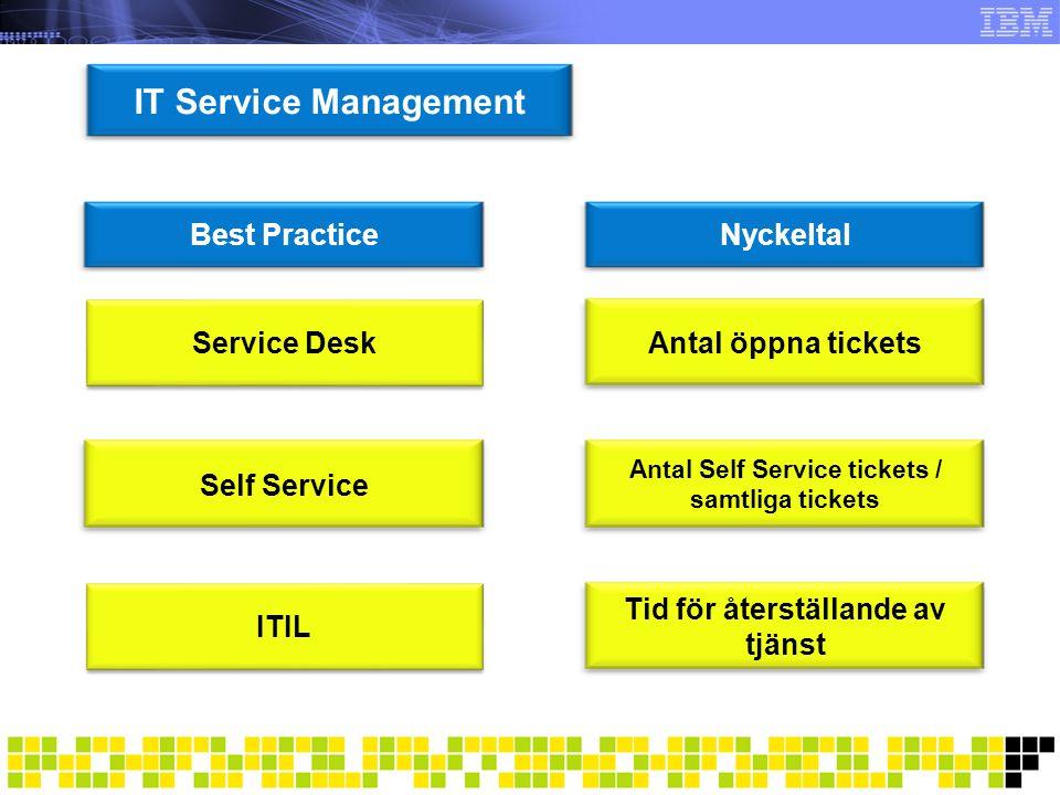 SLA Best PracticeNyckeltal Uttalad servicenivå mellan UH och produktion Serviceuppfyllelse Uttalad servicenivå mot entreprenörer