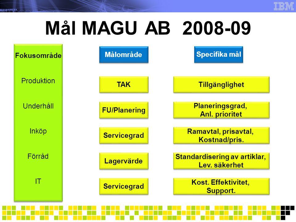 Mål MAGU AB 2008-09 Specifika mål Tillgänglighet Kost.