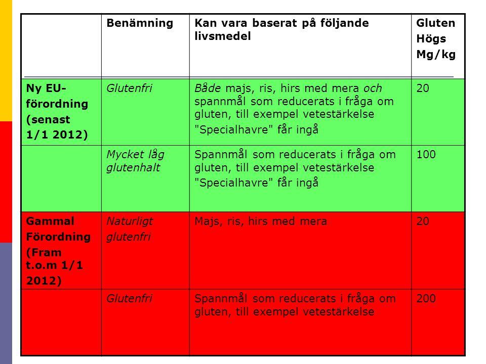 BenämningKan vara baserat på följande livsmedel Gluten Högs Mg/kg Ny EU- förordning (senast 1/1 2012) GlutenfriBåde majs, ris, hirs med mera och spannmål som reducerats i fråga om gluten, till exempel vetestärkelse Specialhavre får ingå 20 Mycket låg glutenhalt Spannmål som reducerats i fråga om gluten, till exempel vetestärkelse Specialhavre får ingå 100 Gammal Förordning (Fram t.o.m 1/1 2012) Naturligt glutenfri Majs, ris, hirs med mera20 GlutenfriSpannmål som reducerats i fråga om gluten, till exempel vetestärkelse 200