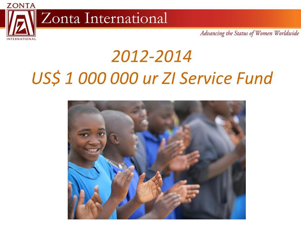2012-2014 US$ 1 000 000 ur ZI Service Fund