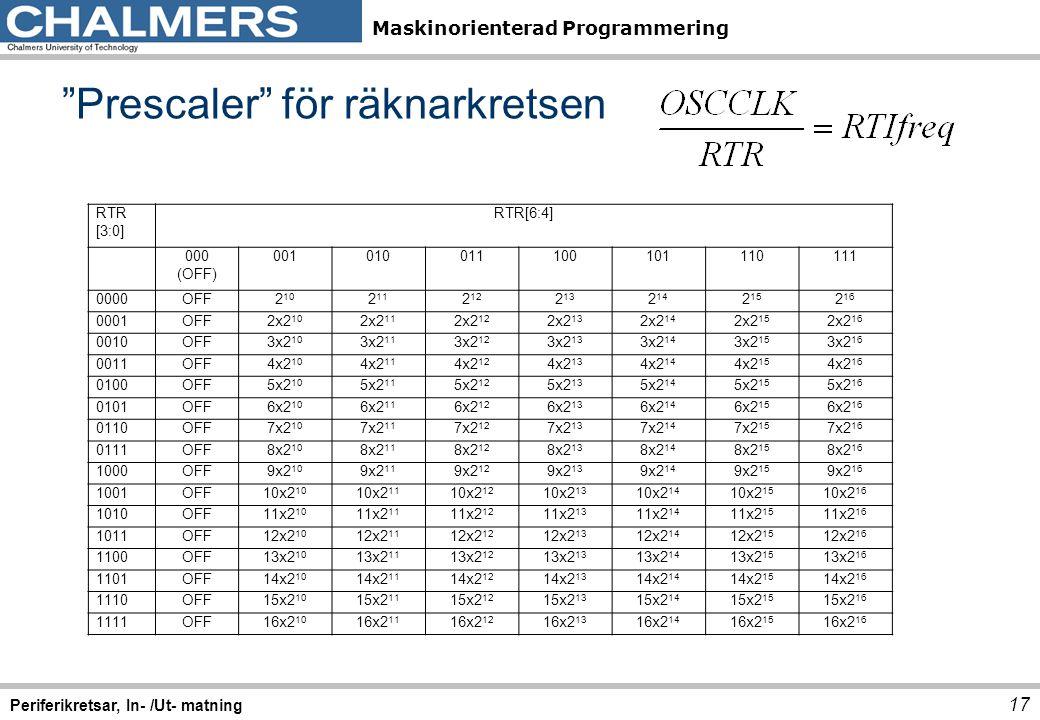 Maskinorienterad Programmering RTR [3:0] RTR[6:4] 000 (OFF) 001010011100101110111 0000OFF2 10 2 11 2 12 2 13 2 14 2 15 2 16 0001OFF2x2 10 2x2 11 2x2 1