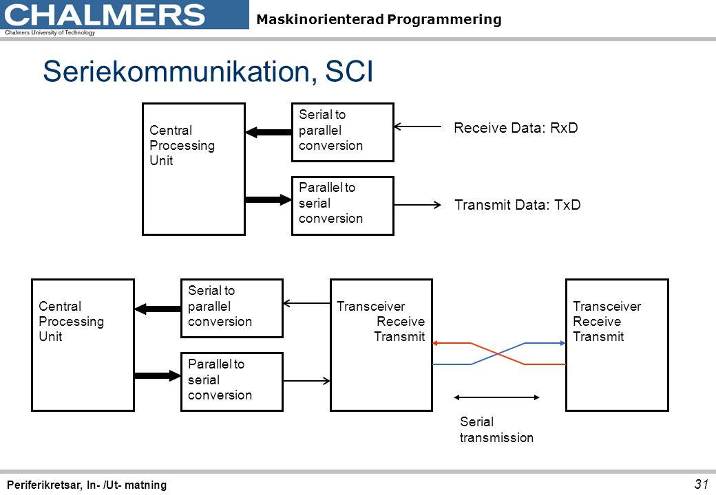 Maskinorienterad Programmering Seriekommunikation, SCI 31 Periferikretsar, In- /Ut- matning Central Processing Unit Parallel to serial conversion Seri