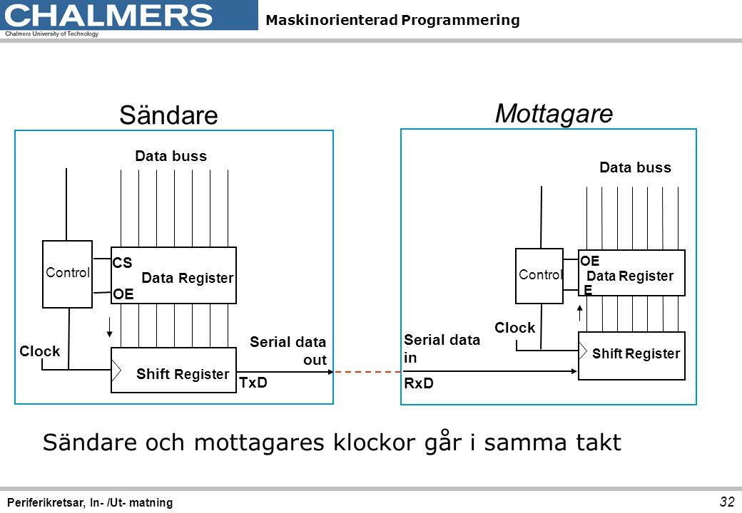 Maskinorienterad Programmering 32 Periferikretsar, In- /Ut- matning Clock Control Data Register Shift Register Data buss OE CS TxD Serial data out Clo