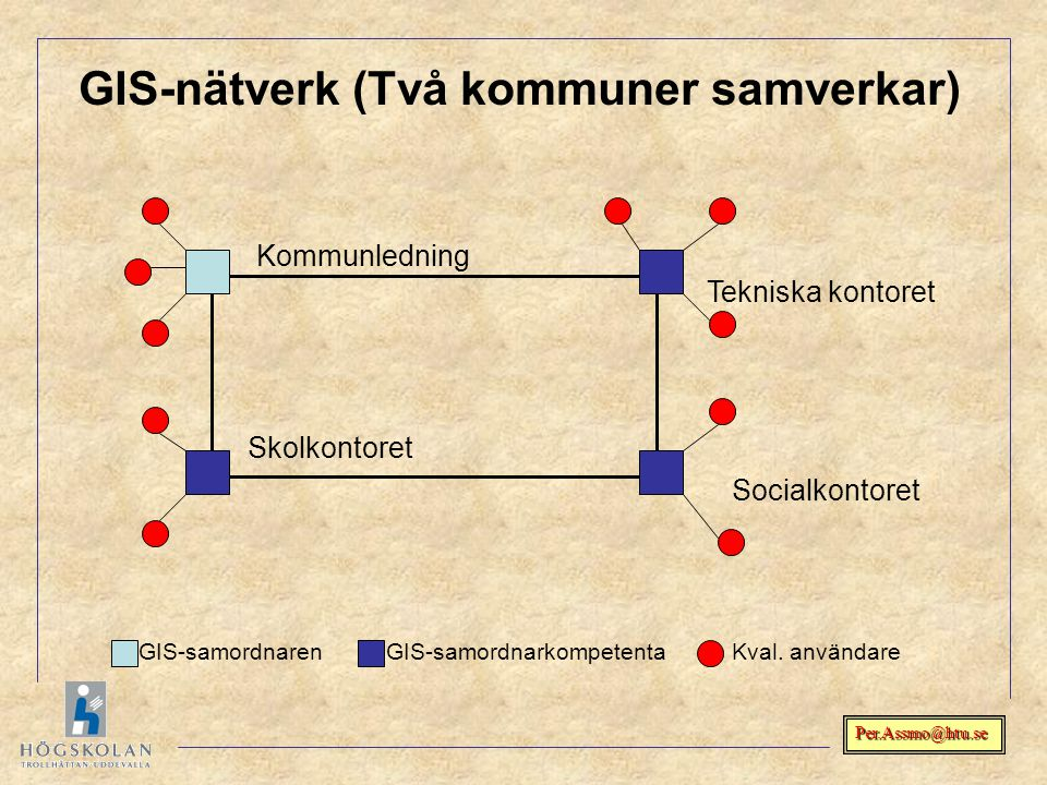 Per.Assmo@htu.se GIS-nätverk (Två kommuner samverkar) Skolkontoret Tekniska kontoret Socialkontoret GIS-samordnarenGIS-samordnarkompetentaKval. använd