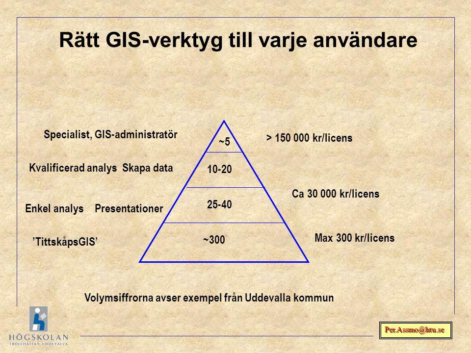 Per.Assmo@htu.se Specialist, GIS-administratör Kvalificerad analys Skapa data Enkel analys Presentationer 'TittskåpsGIS' ~300 25-40 10-20 ~5 Volymsiff