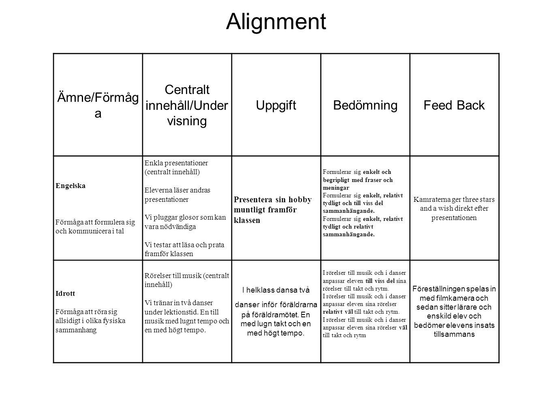 Alignment Ämne/Förmåg a Centralt innehåll/Under visning UppgiftBedömningFeed Back Engelska Förmåga att formulera sig och kommunicera i tal Enkla prese