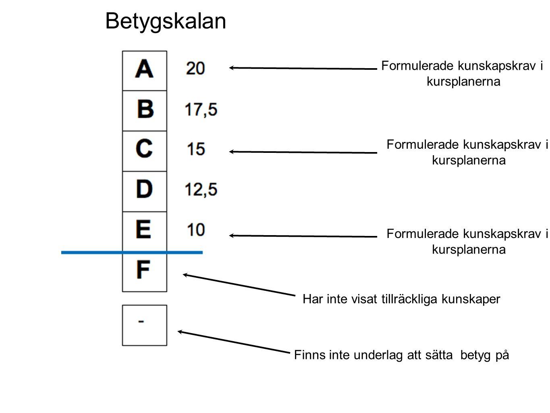 Formulerade kunskapskrav i kursplanerna Formulerade kunskapskrav i kursplanerna Formulerade kunskapskrav i kursplanerna Har inte visat tillräckliga ku