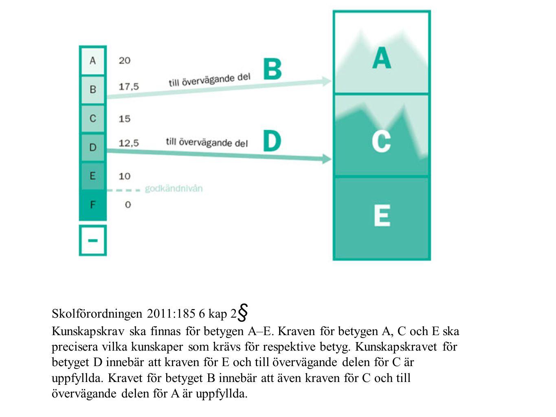 Skolförordningen 2011:185 6 kap 2 § Kunskapskrav ska finnas för betygen A–E. Kraven för betygen A, C och E ska precisera vilka kunskaper som krävs för