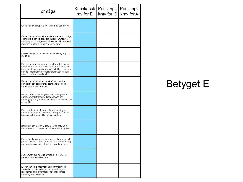 Förmåga Kunskapsk rav för E Kunskaps krav för C Kunskaps krav för A Eleven har kunskaper om olika samhällsstrukturer. Eleven kan undersöka hur sociala