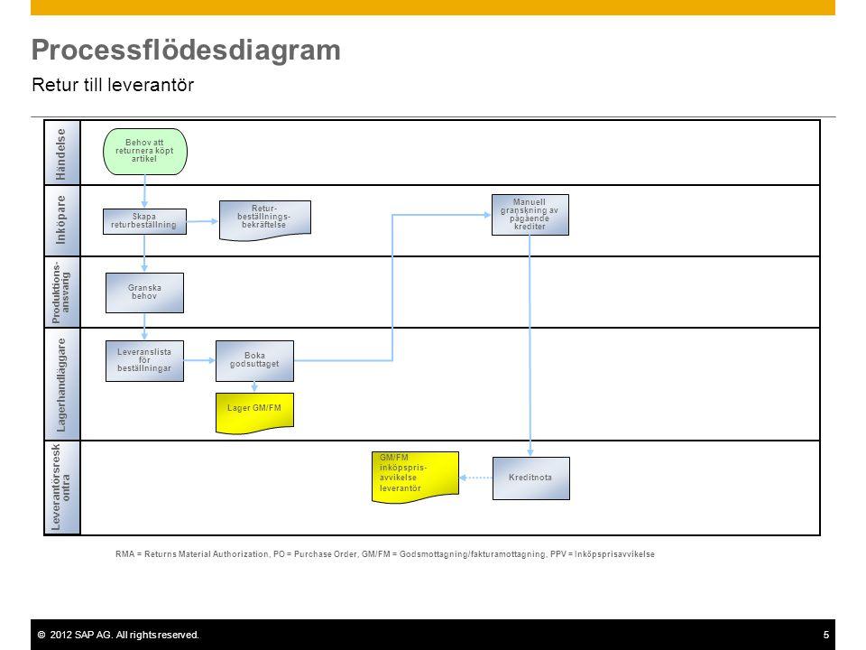 ©2012 SAP AG. All rights reserved.5 Processflödesdiagram Retur till leverantör Leverantörsresk ontra Lagerhandläggare Behov att returnera köpt artikel