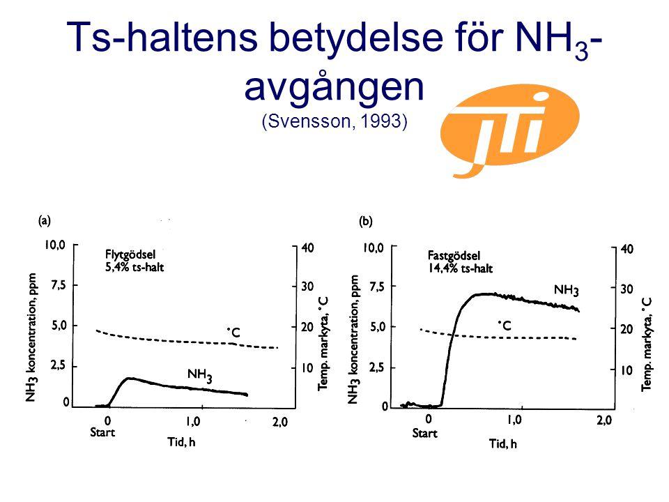 Ts-haltens betydelse för NH 3 - avgången (Svensson, 1993)