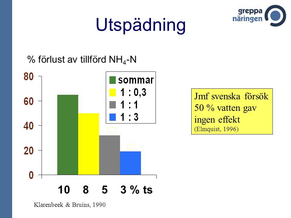 % förlust av tillförd NH 4 -N 10 8 5 3 % ts Utspädning Klarenbeek & Bruins, 1990 Jmf svenska försök 50 % vatten gav ingen effekt (Elmquist, 1996)