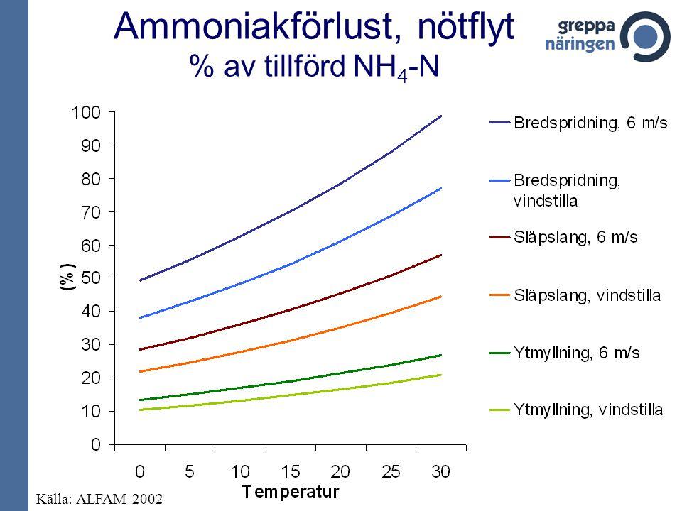 Ammoniakförlust, nötflyt % av tillförd NH 4 -N Källa: ALFAM 2002