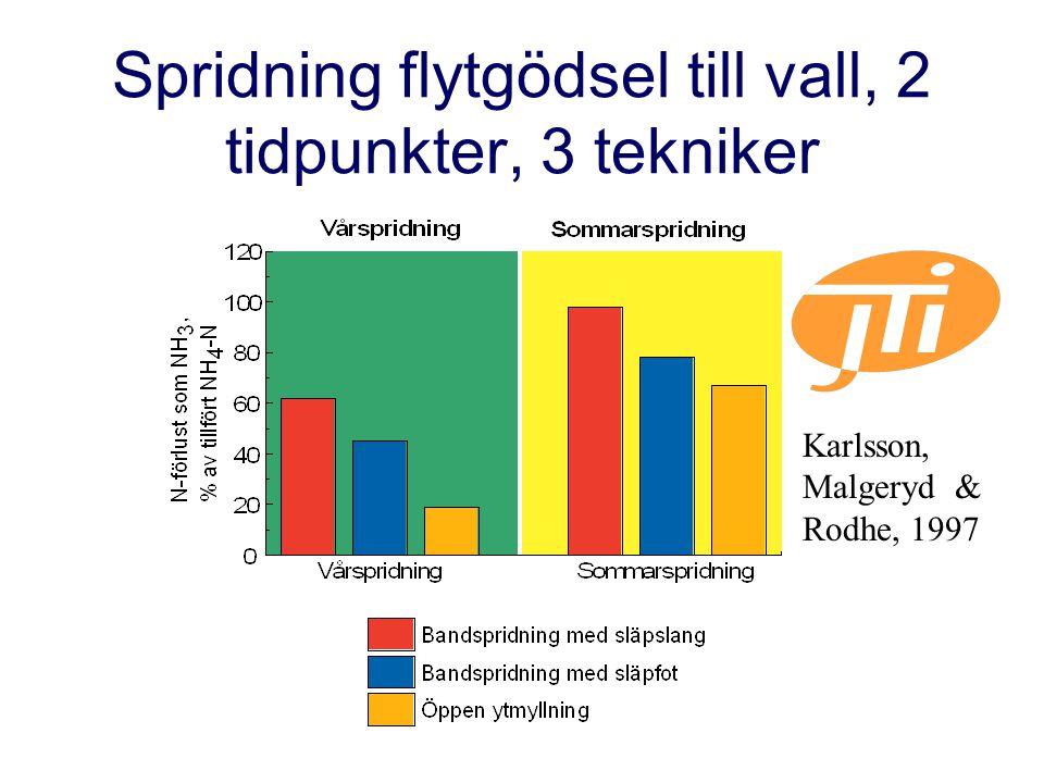 Spridning flytgödsel till vall, 2 tidpunkter, 3 tekniker Karlsson, Malgeryd & Rodhe, 1997