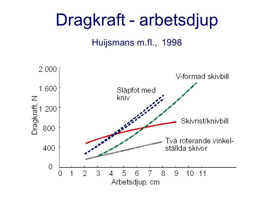 Dragkraft - arbetsdjup Huijsmans m.fl., 1998