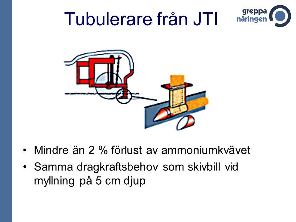 Tubulerare från JTI •Mindre än 2 % förlust av ammoniumkvävet •Samma dragkraftsbehov som skivbill vid myllning på 5 cm djup