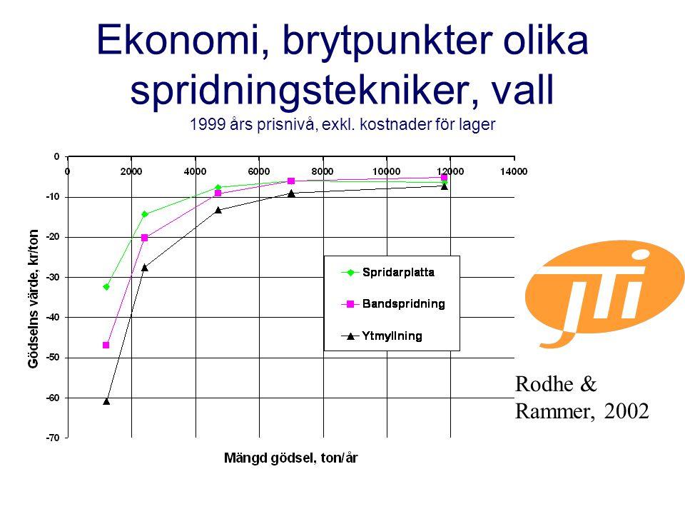 Ekonomi, brytpunkter olika spridningstekniker, vall 1999 års prisnivå, exkl.