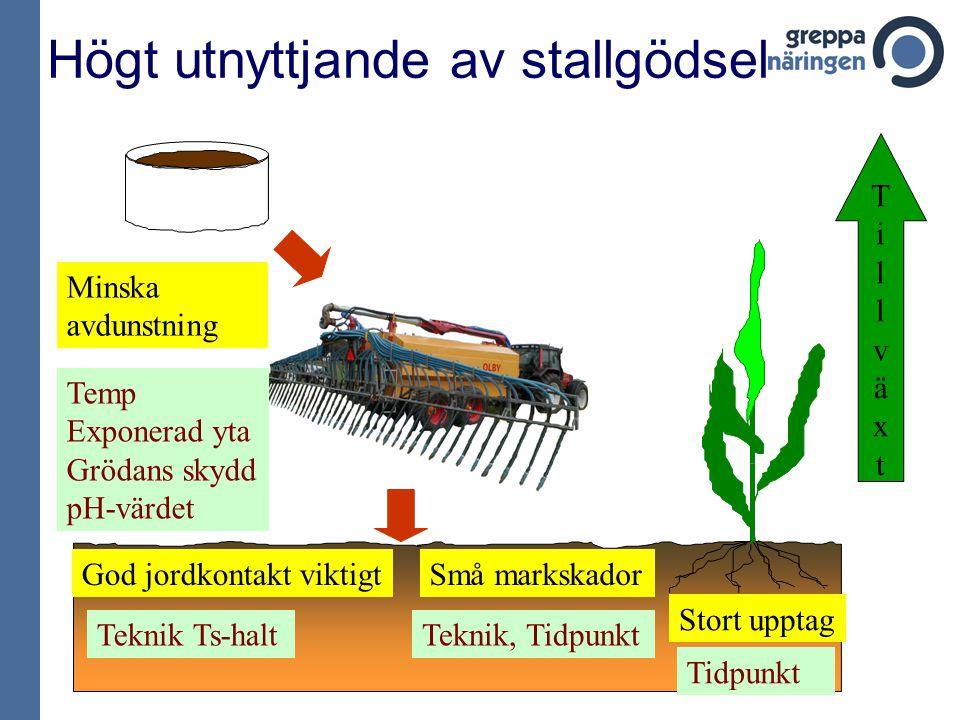 Temperaturen och givans betydelse för NH 3 -avgången Svensson, 1993